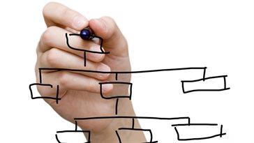 Organisch veranderen betekent dat een onderneming werkenderwijs veranderingen implementeert.
